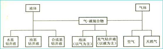 钻井液知识概论(功用、类型和组成)